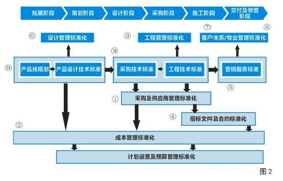 图2即为某企业标准化体系建设规划总图是针对此企业情况编制的,仅供参