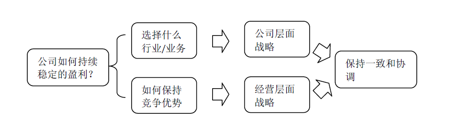 房地产战略管理咨询